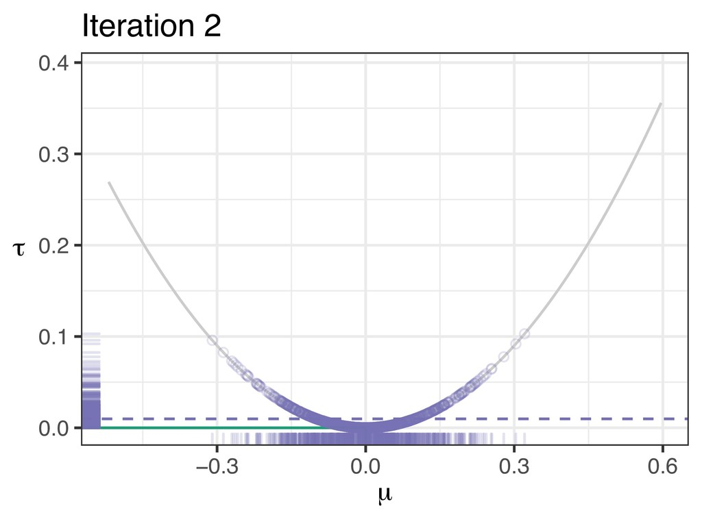 0.0 0.1 0.2 0.3 0.4 −0.3 0.0 0.3 0.6 µ τ Iterat...