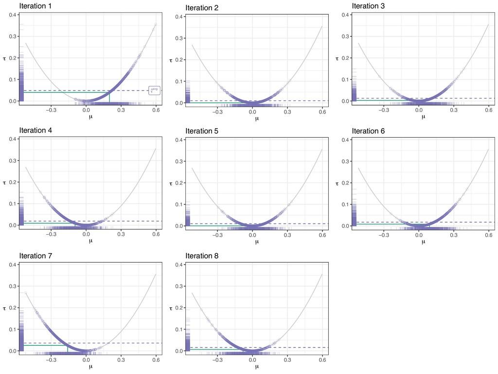 τ ^avg. 0.0 0.1 0.2 0.3 0.4 −0.3 0.0 0.3 0.6 µ ...
