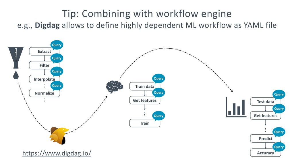 Tip: Combining with workflow engine e.g., Digda...