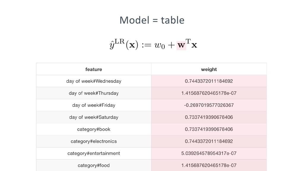 Model = table
