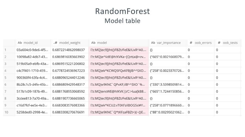 RandomForest Model table