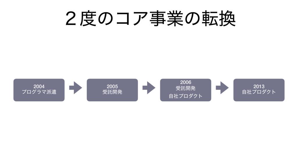 ̎ͷίΞۀͷస 2004 ϓϩάϥϚݣ 2005 डୗ։ൃ 2006 डୗ։ൃ ࣗࣾ...