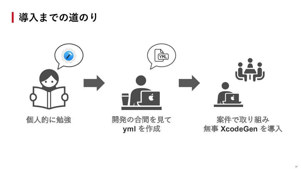 導⼊までの道のり 個⼈的に勉強 案件で取り組み 無事 XcodeGen を導⼊ 開発の合間を⾒...