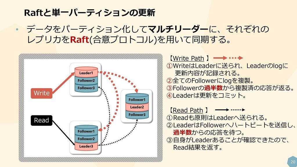 20 Raftと単一パーティションの更新 Write Read • データをパーティション化し...