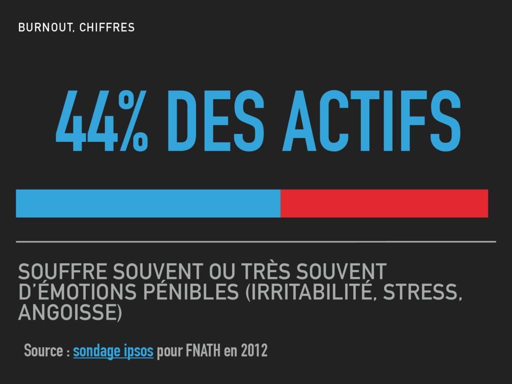 44% DES ACTIFS SOUFFRE SOUVENT OU TRÈS SOUVENT ...