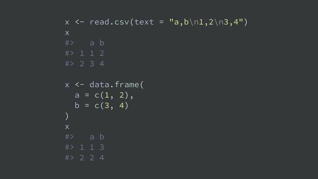 """x <- read.csv(text = """"a,b\n1,2\n3,4"""") x #> a b ..."""