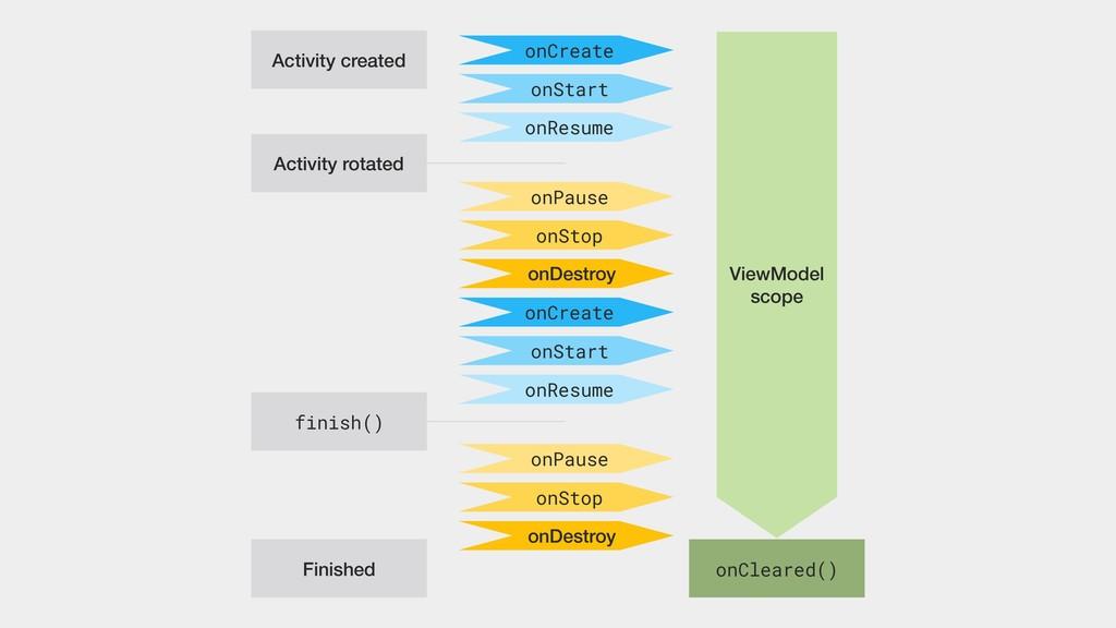 Activity created Activity rotated finish() Fini...