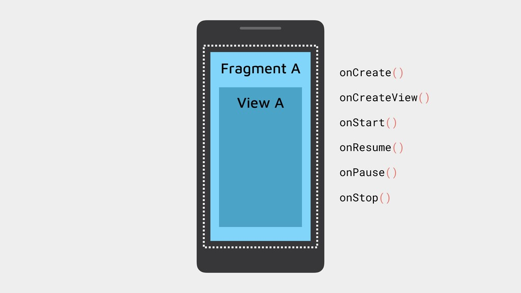 Fragment A View A onCreate() onCreateView() onS...