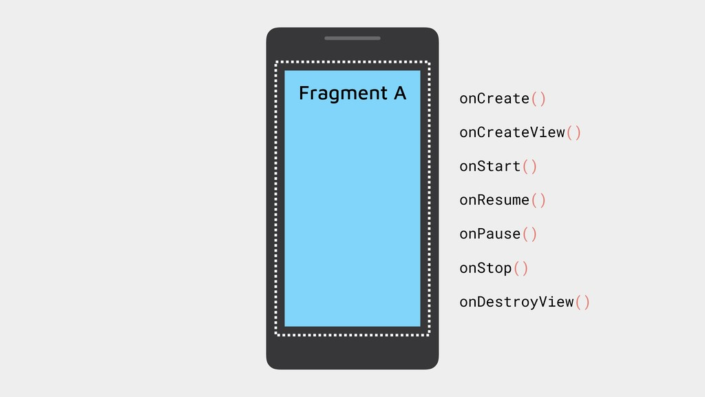 Fragment A onCreate() onCreateView() onStart() ...