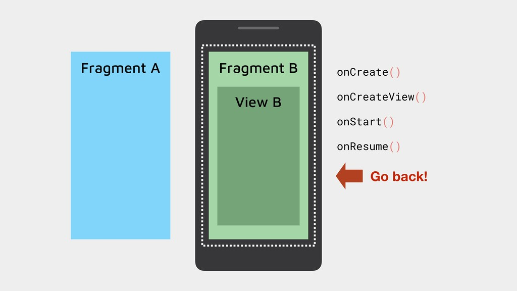 Fragment A Fragment B onCreate() View B onCreat...