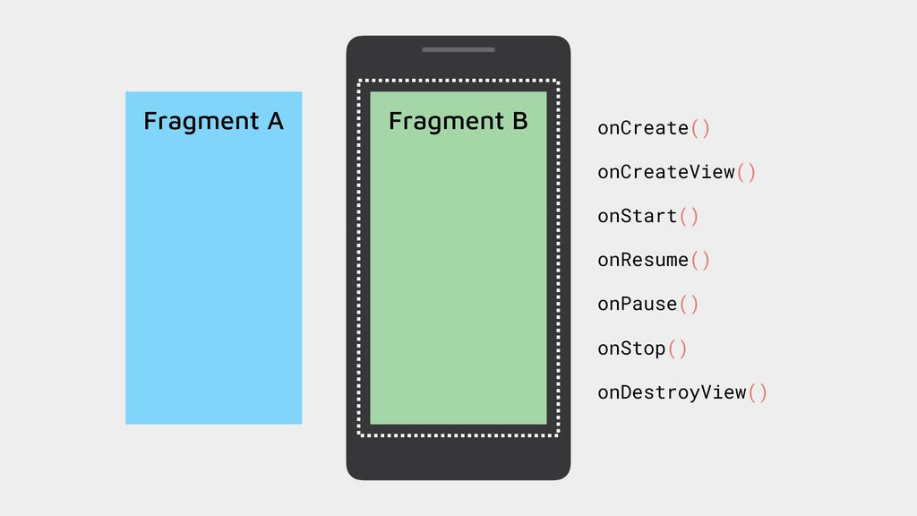 Fragment A Fragment B onCreate() onCreateView()...