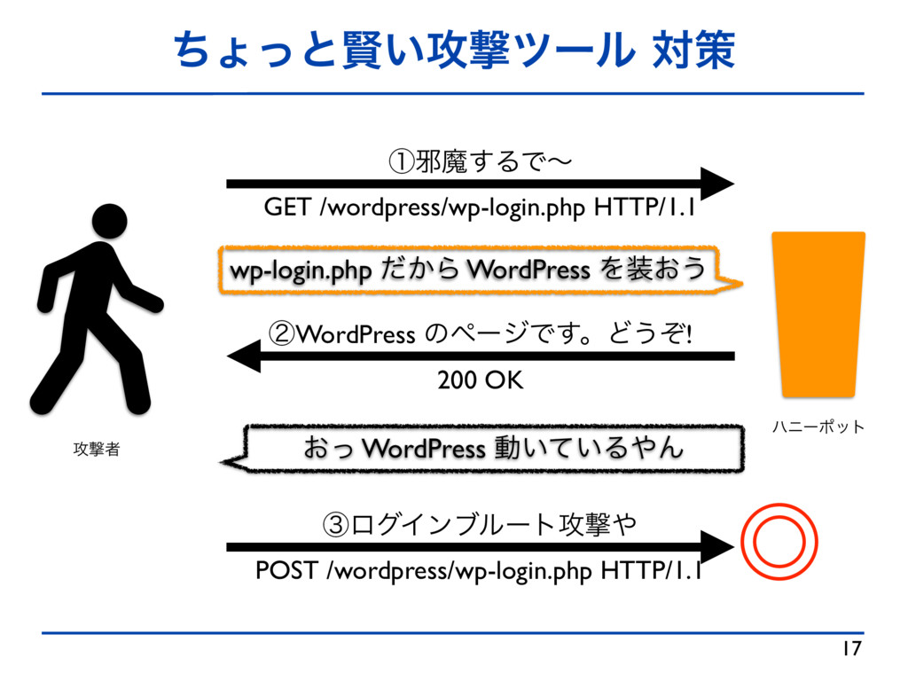 ͪΐͬͱݡ͍߈ܸπʔϧରࡦ 17 ߈ܸऀ ϋχʔϙοτ ᶃअຐ͢ΔͰʙ GET /wordp...