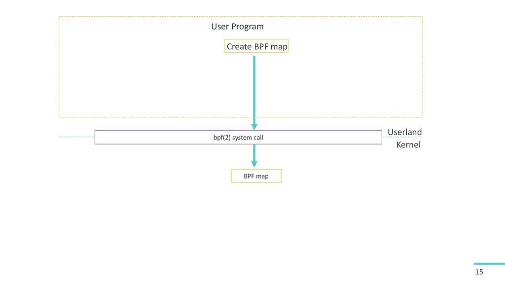 15 bpf(2) system call Create BPF map Kernel Use...