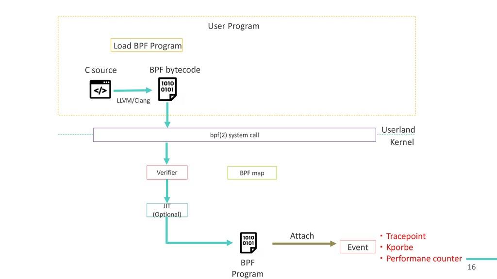 16 bpf(2) system call Verifier C source BPF Pro...