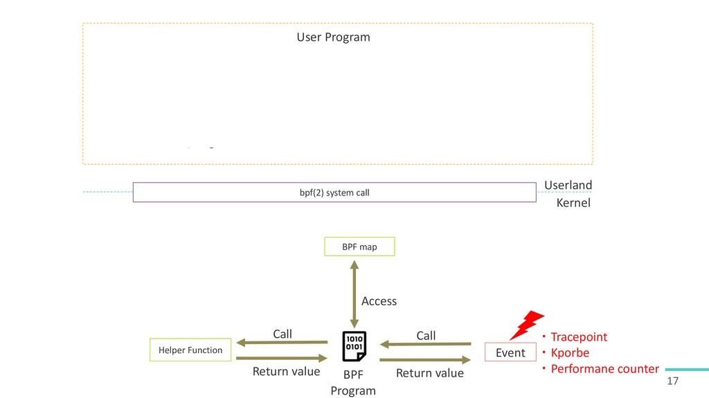 17 bpf(2) system call C source BPF Program Load...