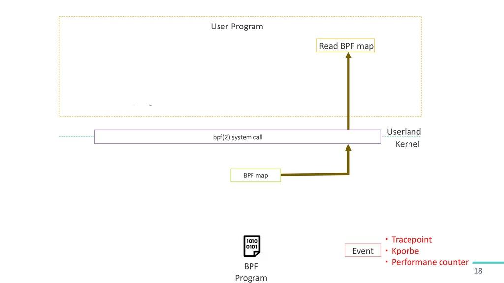 18 bpf(2) system call C source BPF Program Load...