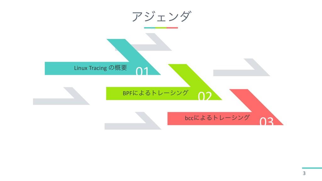 01 02 03 ΞδΣϯμ 3 Linux Tracing ͷ֓ཁ BPFʹΑΔτϨʔγϯά...