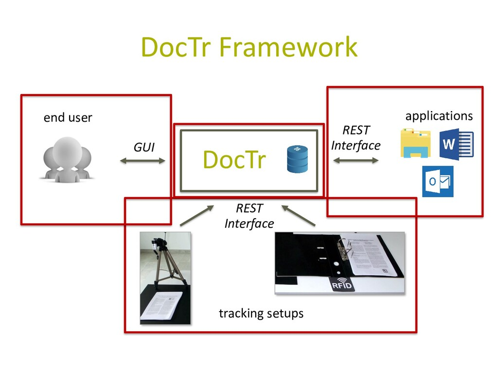 DocTr Framework DocTr end user applications tra...