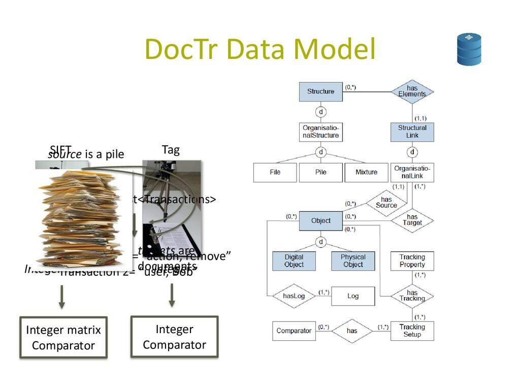 DocTr Data Model Integer matrix Integer SIFT Ta...