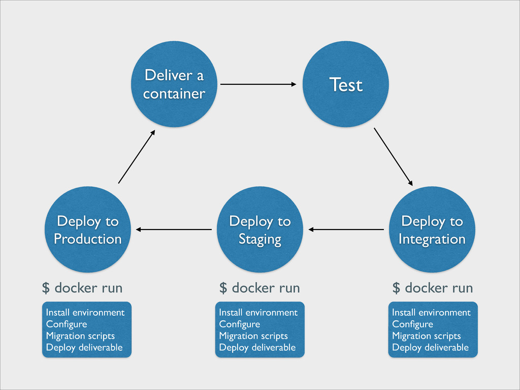 Deliver a	 