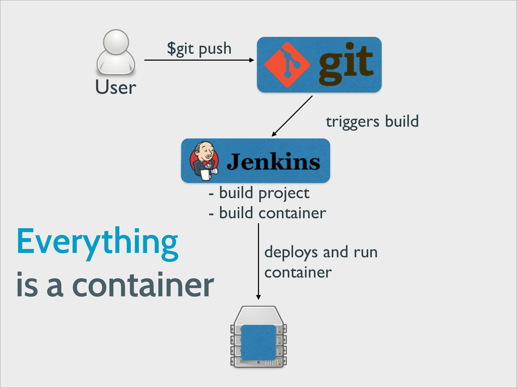 User $git push triggers build - build project	 ...
