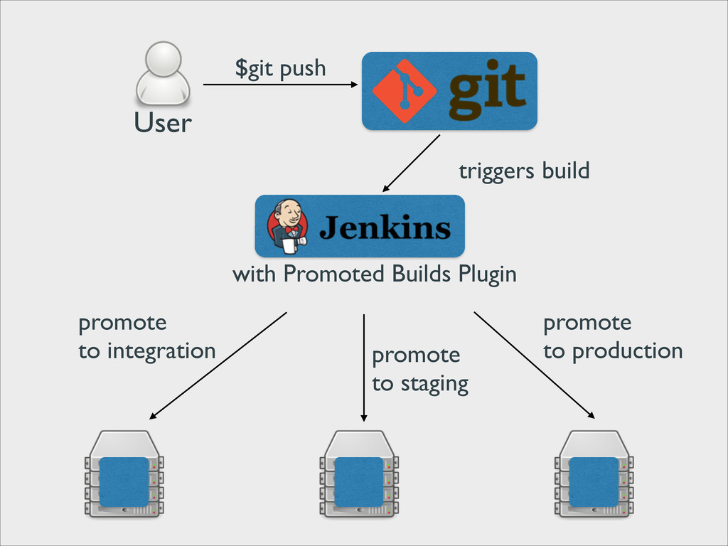 User $git push triggers build with Promoted Bui...