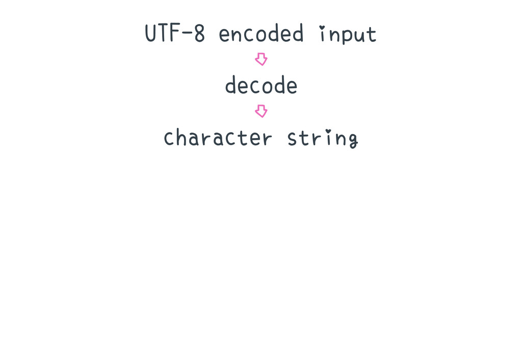 UTF-8 encoded input ⇩ decode ⇩ character string