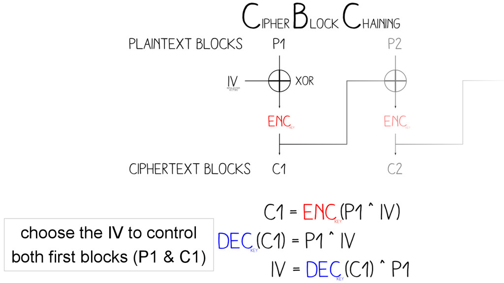 choose the IV to control both first blocks (P1 ...