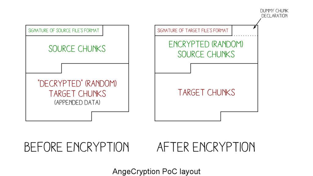 AngeCryption PoC layout