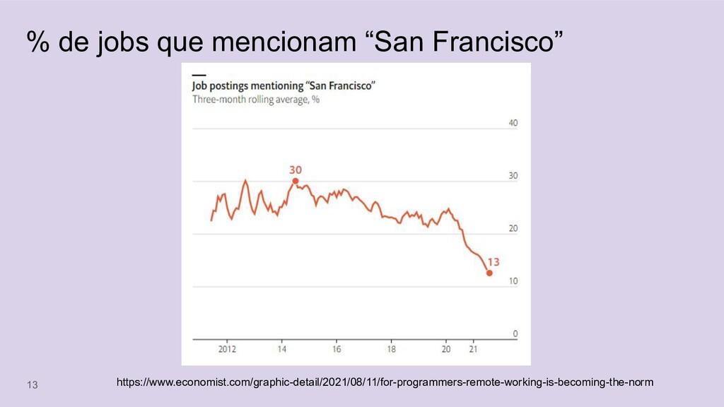 """% de jobs que mencionam """"San Francisco"""" 13 http..."""