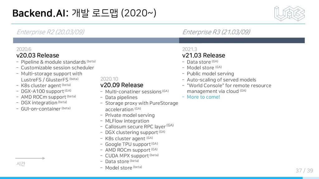 Backend.AI: 개발 로드맵 (2020~) 시간 Enterprise R2 (20...