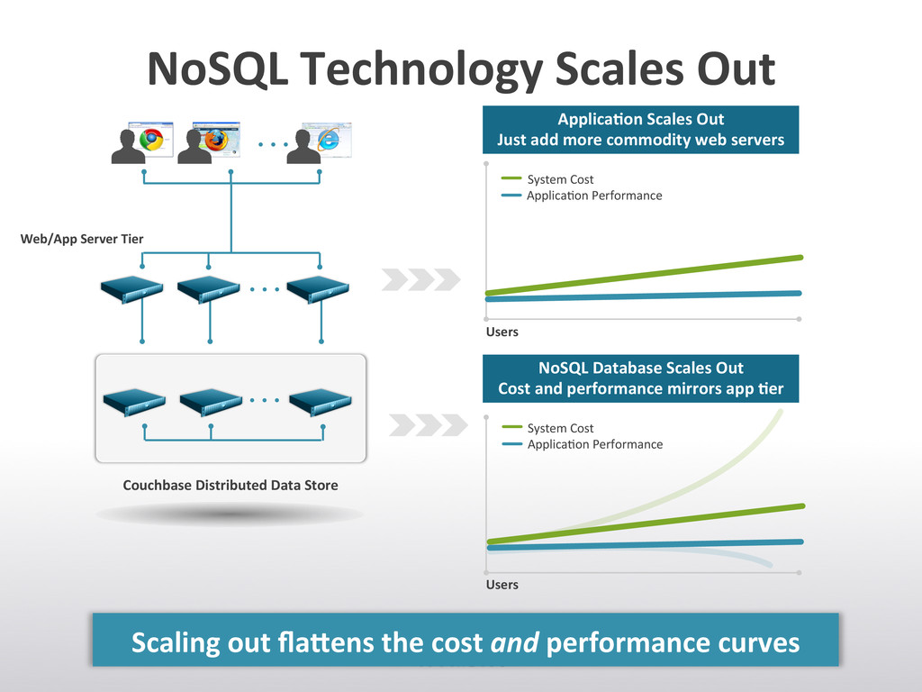 NoSQL Technology Scales Out  Scalin...
