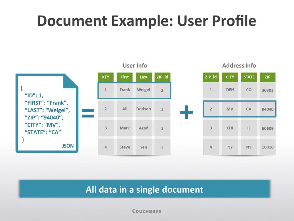 All data in a single document ...