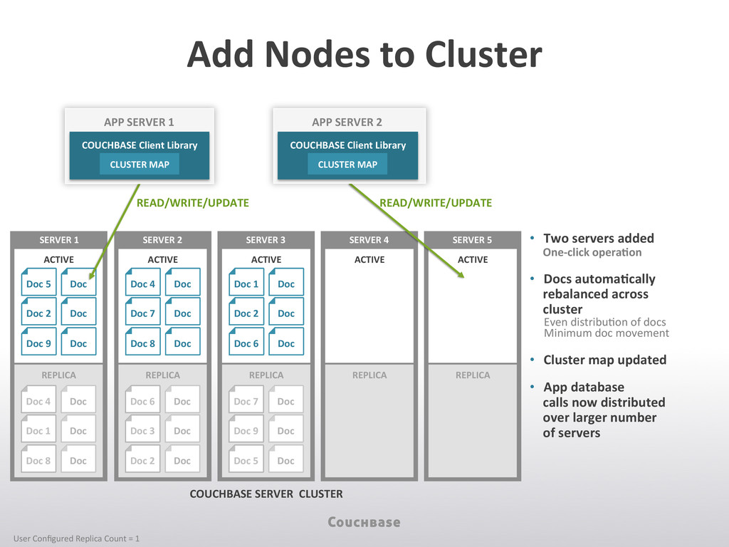 Add Nodes to Cluster  • Two ser...