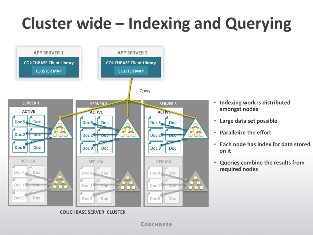 Cluster wide – Indexing and Quer...