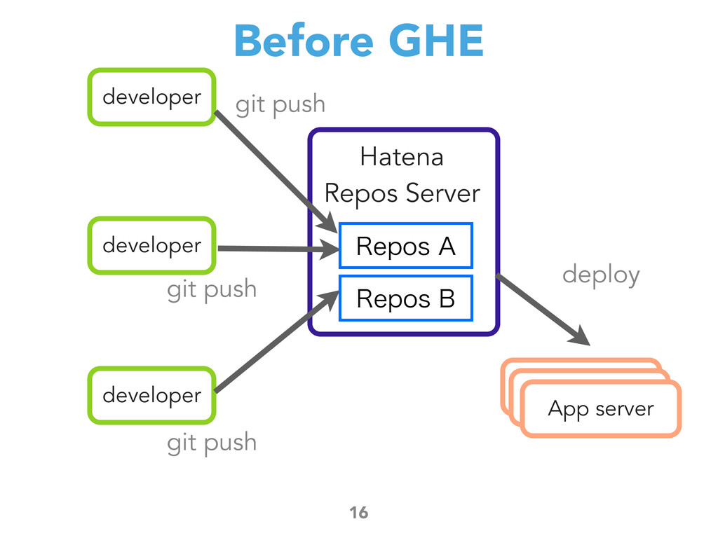 Before GHE 16 developer developer developer git...