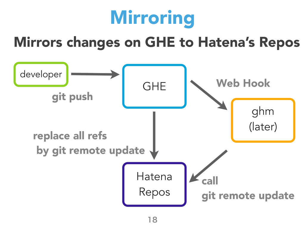 Mirroring  developer git push Hatena Repos GH...