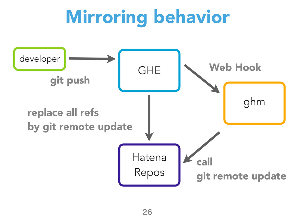Mirroring behavior  developer git push Hatena...