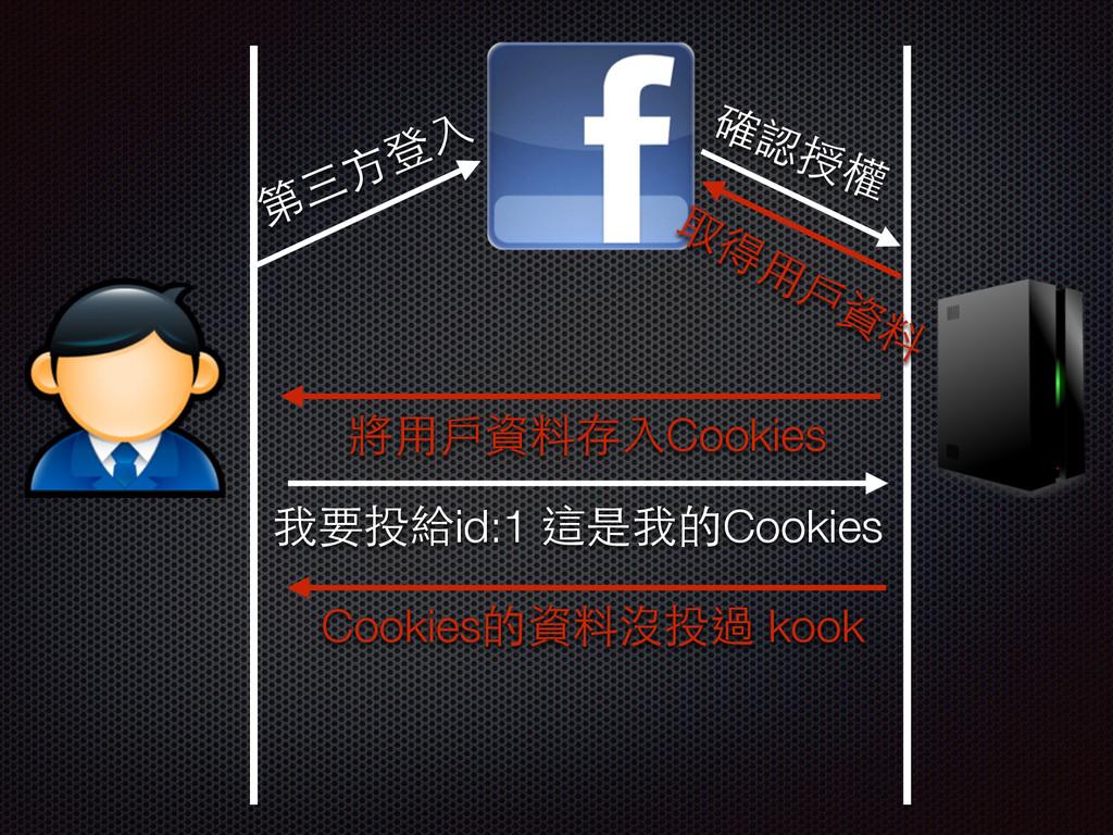第三⽅方登⼊入 將⽤用⼾戶資料存⼊入Cookies 確認授權 取得⽤用⼾戶資料 我要投給id:...