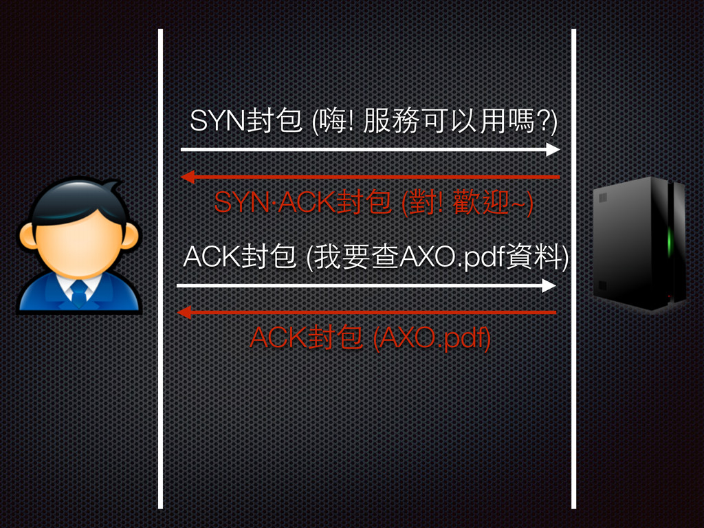 SYN封包 (嗨! 服務可以⽤用嗎?) SYN‧ACK封包 (對! 歡迎~) ACK封包 (我...
