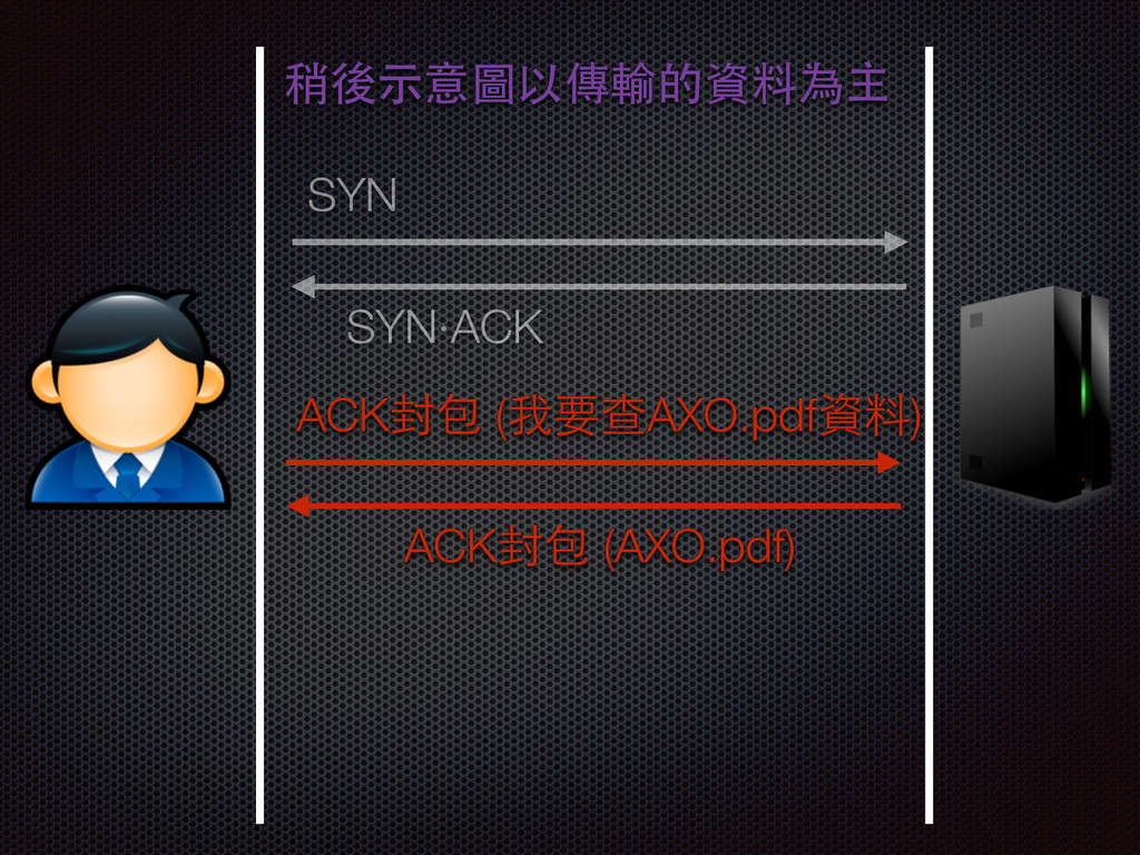 SYN SYN‧ACK ACK封包 (我要查AXO.pdf資料) ACK封包 (AXO.pdf...