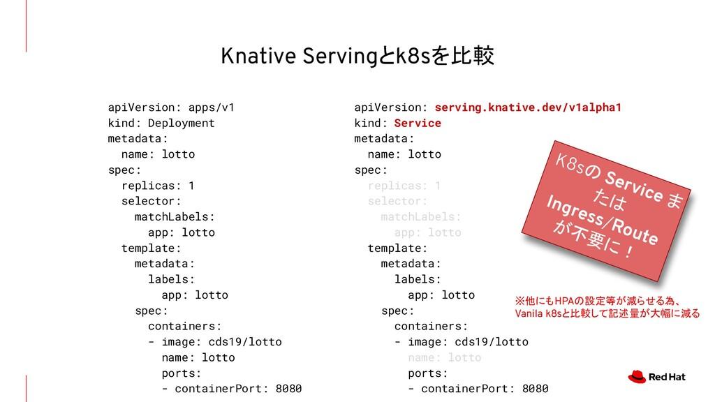 apiVersion: apps/v1 kind: Deployment metadata: ...