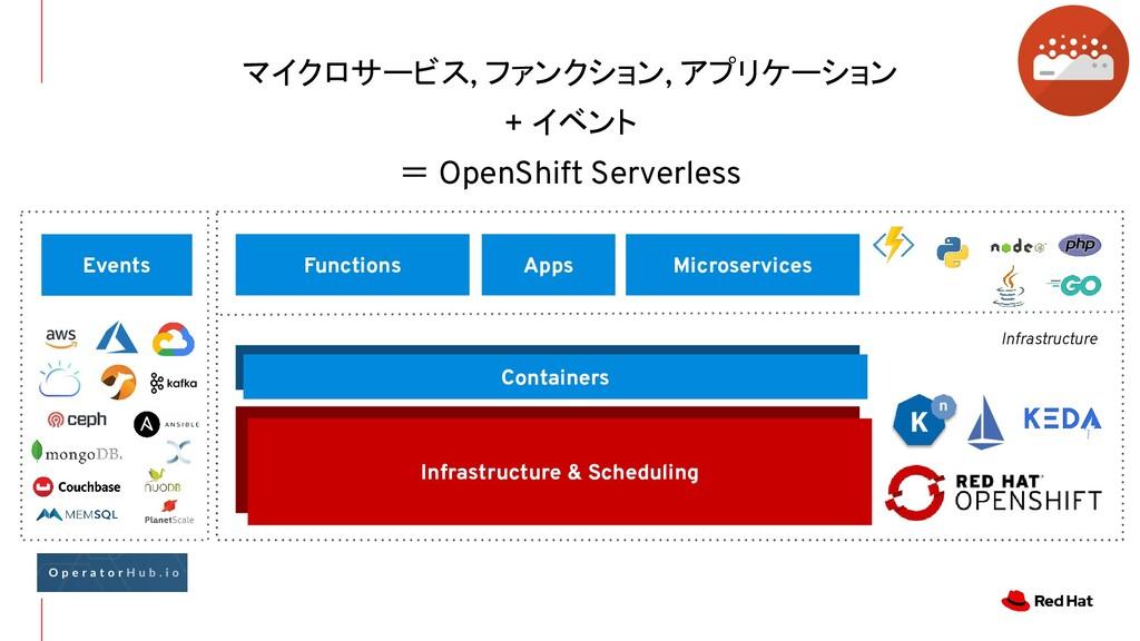 マイクロサービス, ファンクション, アプリケーション + イベント = OpenShift ...