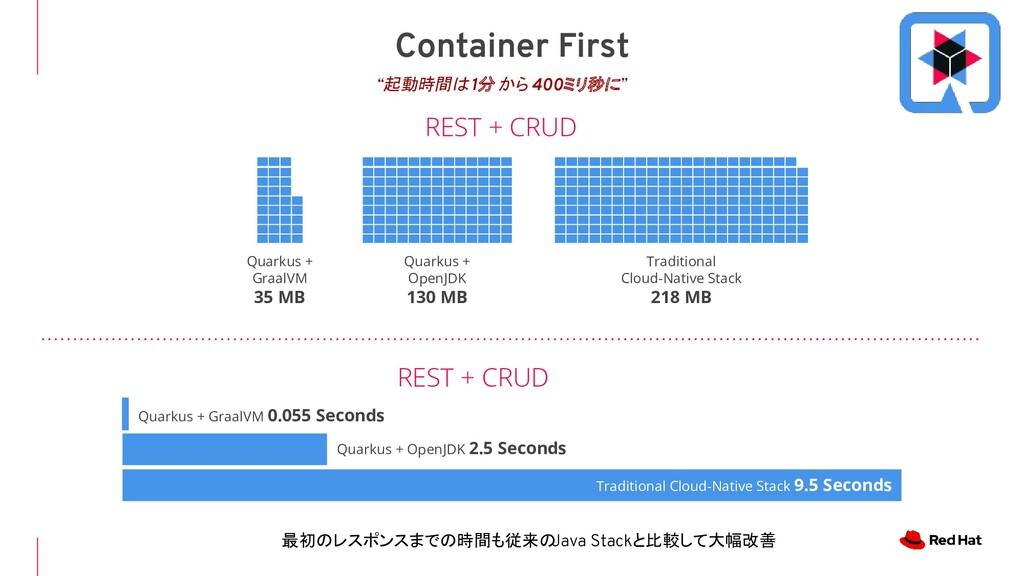 Container First REST + CRUD Quarkus + GraalVM 0...
