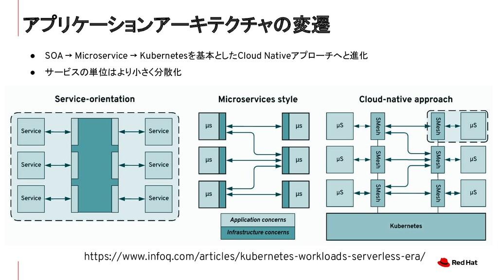 https://www.infoq.com/articles/kubernetes-workl...