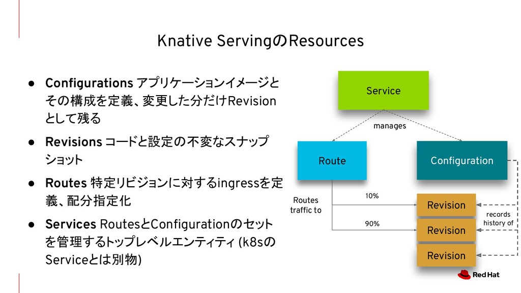 ● Configurations アプリケーションイメージと その構成を定義、変更した分だけRe...