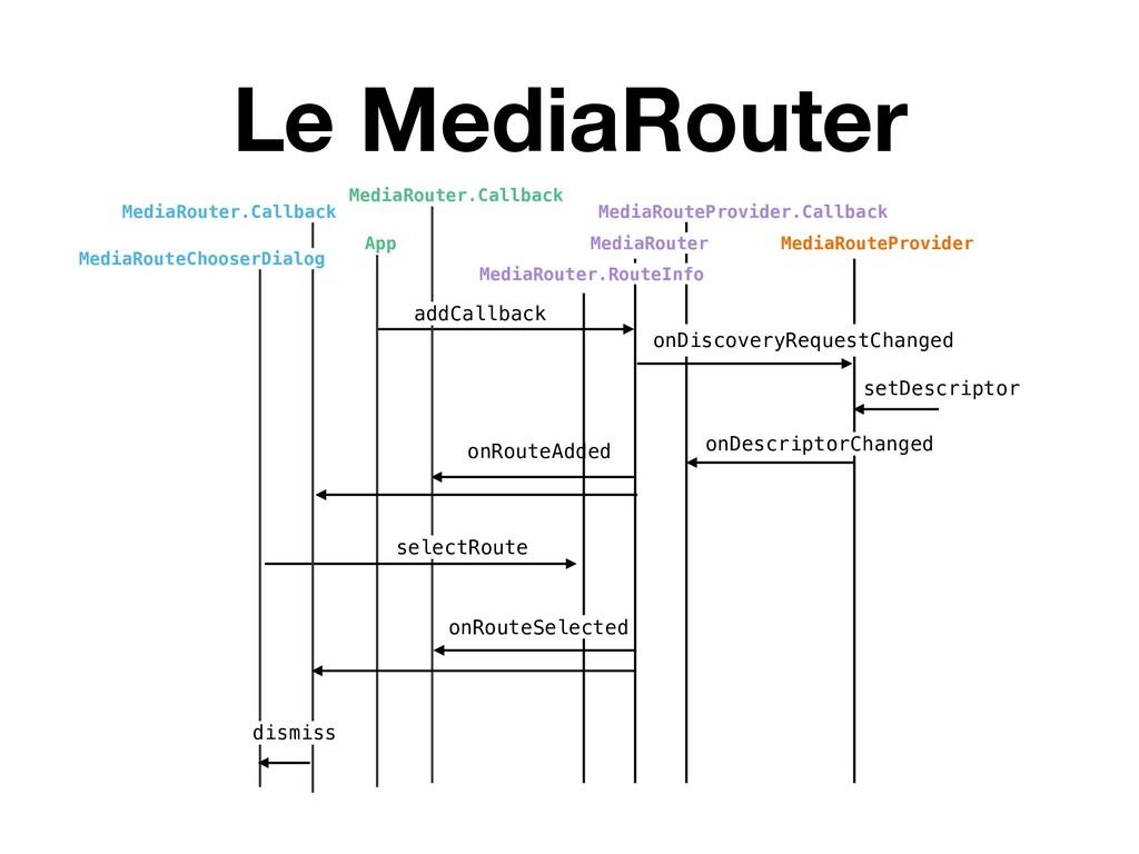 Le MediaRouter MediaRouteProvider.Callback onDe...