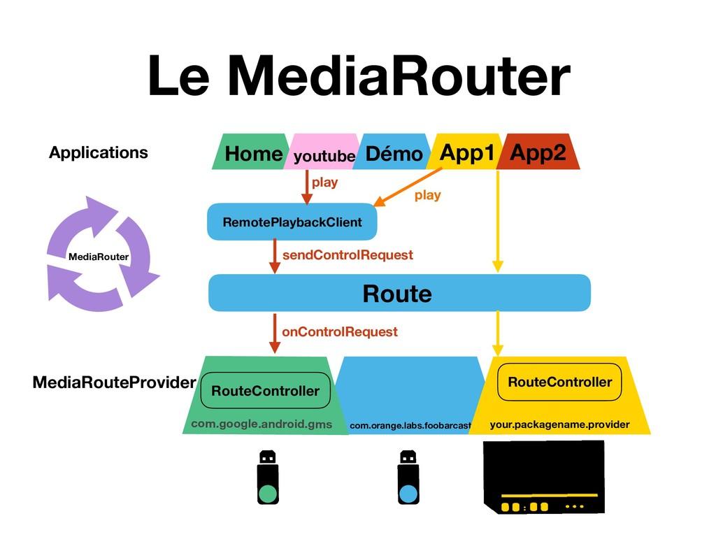 com.orange.labs.foobarcast Le MediaRouter com.g...