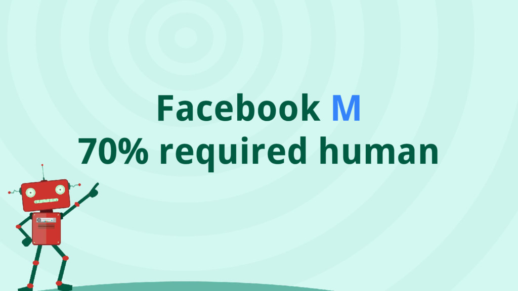 Facebook M 70% required human