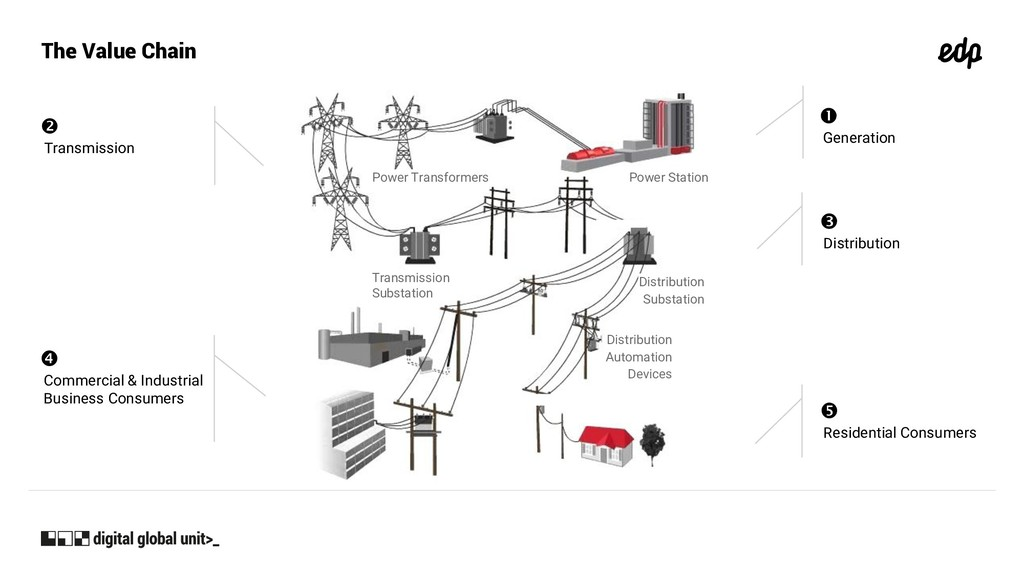 The Value Chain Power Station Power Transformer...